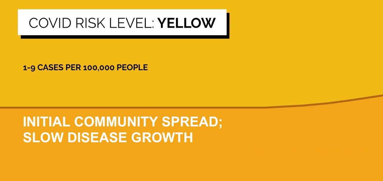 Risk_Level_Yellow