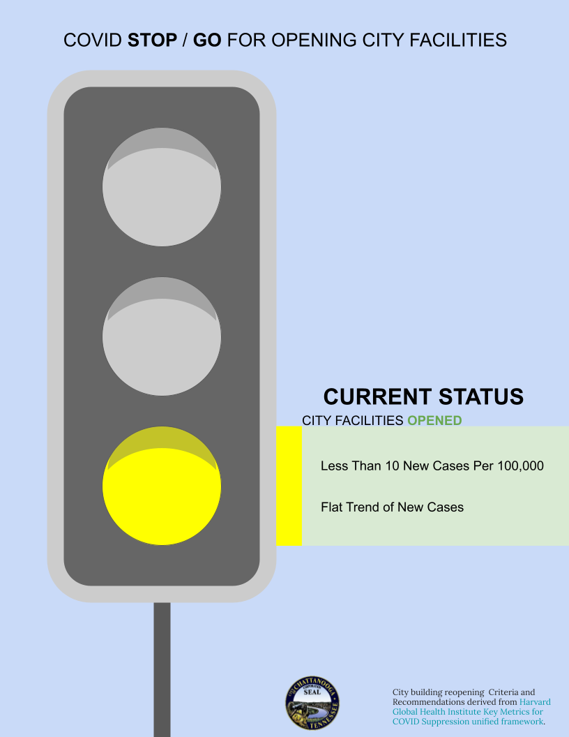 STOP-GO-for-City-Facilities-Reopening-Risk-Level-Yellow